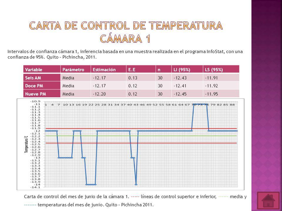 VariableParámetroEstimaciónE.EnLI (95%)LS (95%) Seis AMMedia-12.170.1330-12.43-11.91 Doce PMMedia-12.170.1230-12.41-11.92 Nueve PMMedia-12.200.1230-12.45-11.95 Intervalos de confianza cámara 1, inferencia basada en una muestra realizada en el programa InfoStat, con una confianza de 95%.