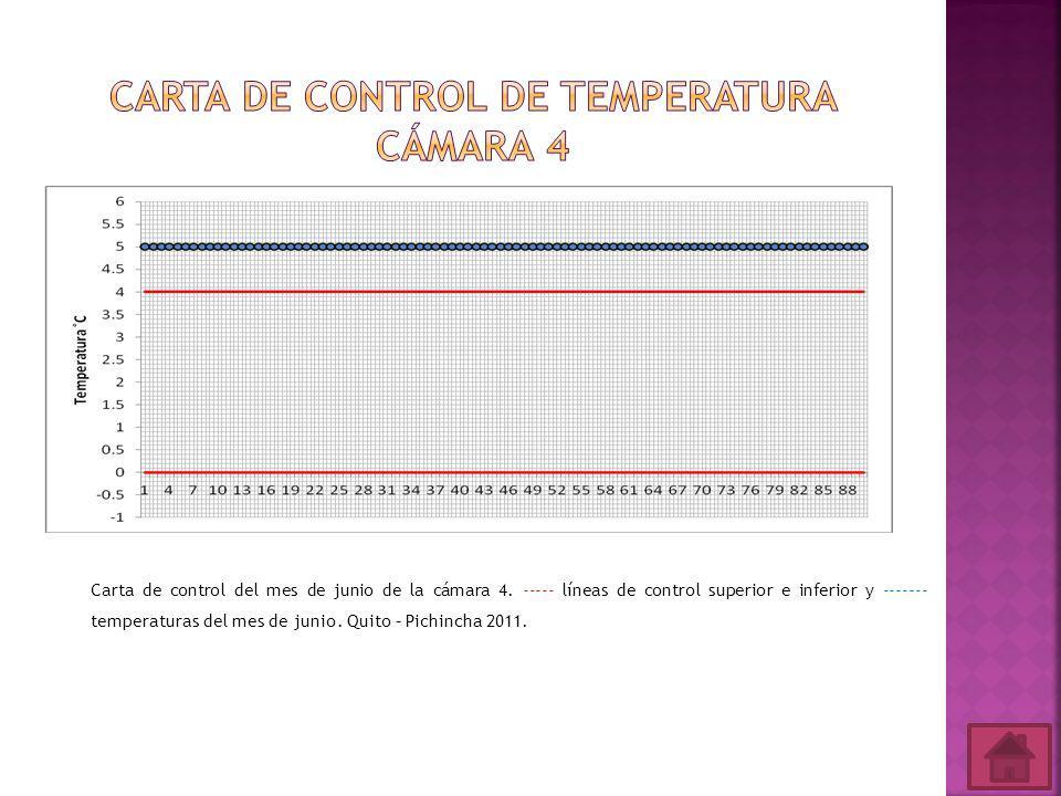 Carta de control del mes de junio de la cámara 4.