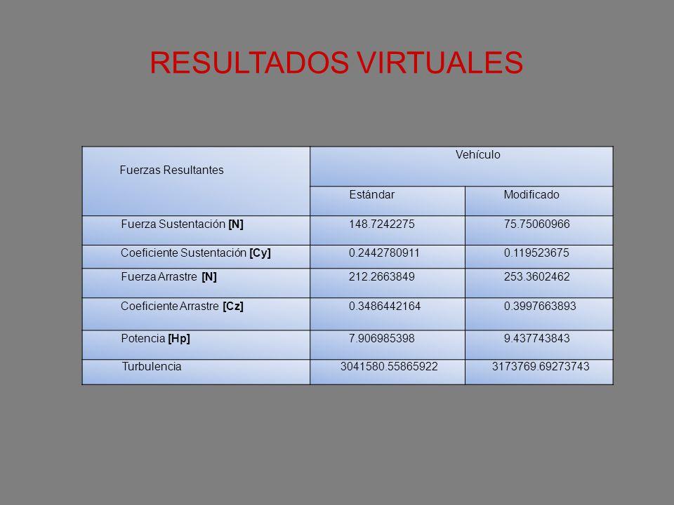 RESULTADOS VIRTUALES Fuerzas Resultantes Vehículo EstándarModificado Fuerza Sustentación [N] 148.724227575.75060966 Coeficiente Sustentación [Cy] 0.24