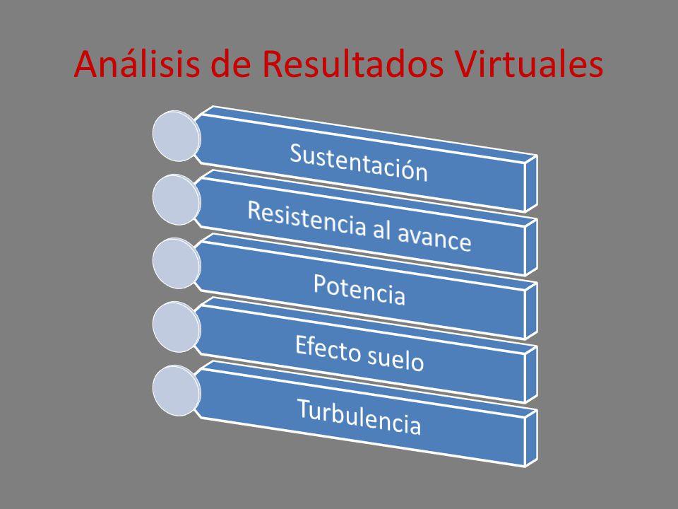 Análisis de Resultados Virtuales