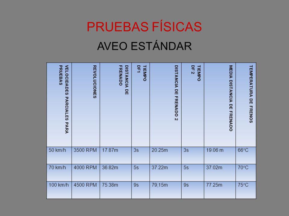 VELOCIDADES PARCIALES PARAPRUEBASREVOLUCIONESDISTANCIA DEFRENADOTIEMPODF1DISTANCIA DE FRENADO 2TIEMPODF 2MEDIA DISTANCIA DE FRENADOTEMPERATURA DE FREN