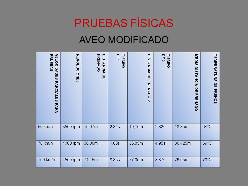 PRUEBAS FÍSICAS VELOCIDADES PARCIALES PARAPRUEBASREVOLUCIONESDISTANCIA DEFRENADOTIEMPODF1DISTANCIA DE FRENADO 2TIEMPODF 2MEDIA DISTANCIA DE FRENADOTEM
