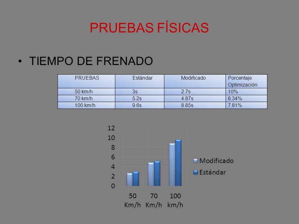 PRUEBAS FÍSICAS TIEMPO DE FRENADO PRUEBASEstándarModificado Porcentaje Optimización 50 km/h3s2.7s10% 70 km/h5.2s4.87s6.34% 100 km/h9.6s8.85s7.81%