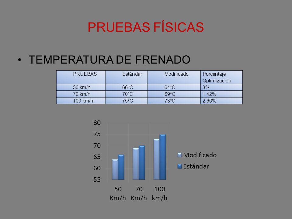 PRUEBAS FÍSICAS TEMPERATURA DE FRENADO PRUEBASEstándarModificado Porcentaje Optimización 50 km/h66°C64°C3% 70 km/h70°C69°C1.42% 100 km/h75°C73°C2.66%