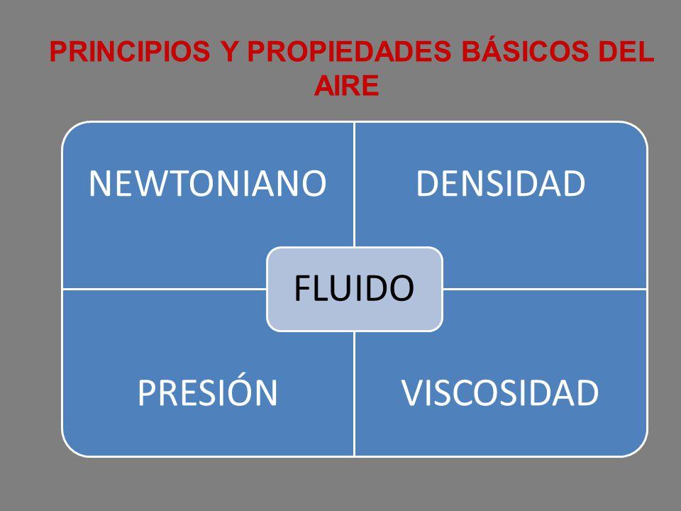 NEWTONIANODENSIDAD PRESIÓNVISCOSIDAD FLUIDO PRINCIPIOS Y PROPIEDADES BÁSICOS DEL AIRE