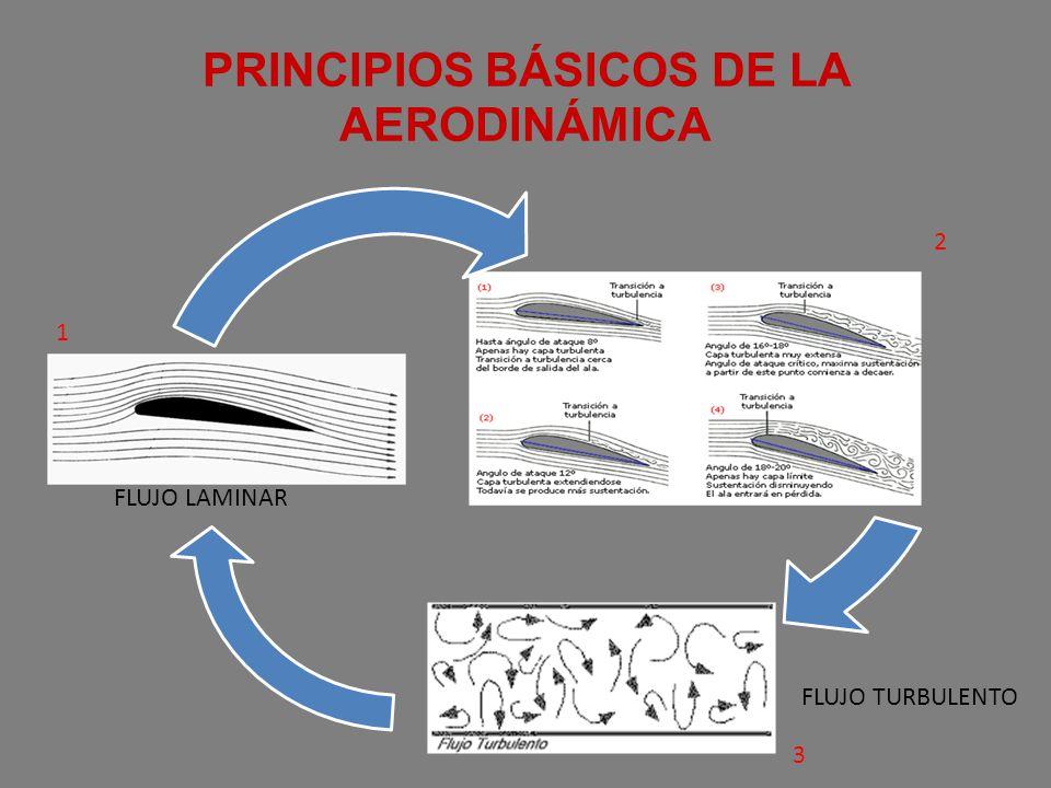 PRINCIPIOS BÁSICOS DE LA AERODINÁMICA 1 2 3 FLUJO LAMINAR FLUJO TURBULENTO