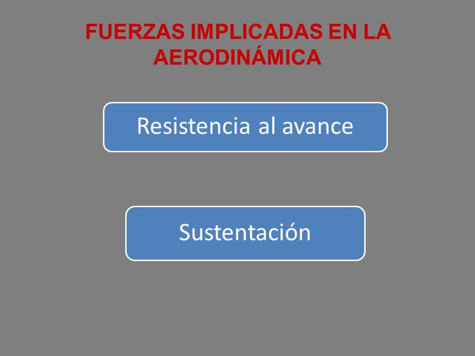 FUERZAS IMPLICADAS EN LA AERODINÁMICA Resistencia al avance Sustentación