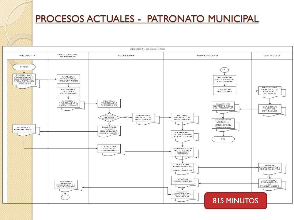 PROCESOS ACTUALES - PATRONATO MUNICIPAL 815 MINUTOS