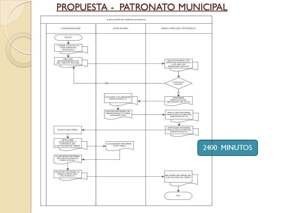PROPUESTA - PATRONATO MUNICIPAL 2400 MINUTOS