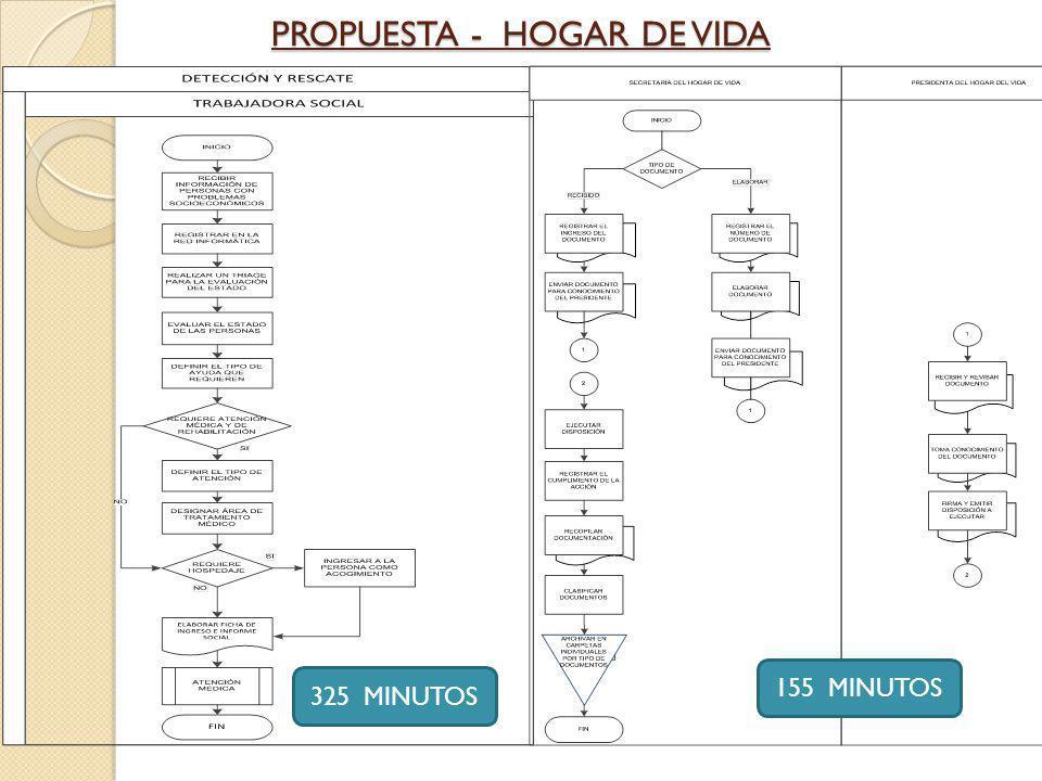 PROPUESTA - HOGAR DE VIDA 325 MINUTOS 155 MINUTOS