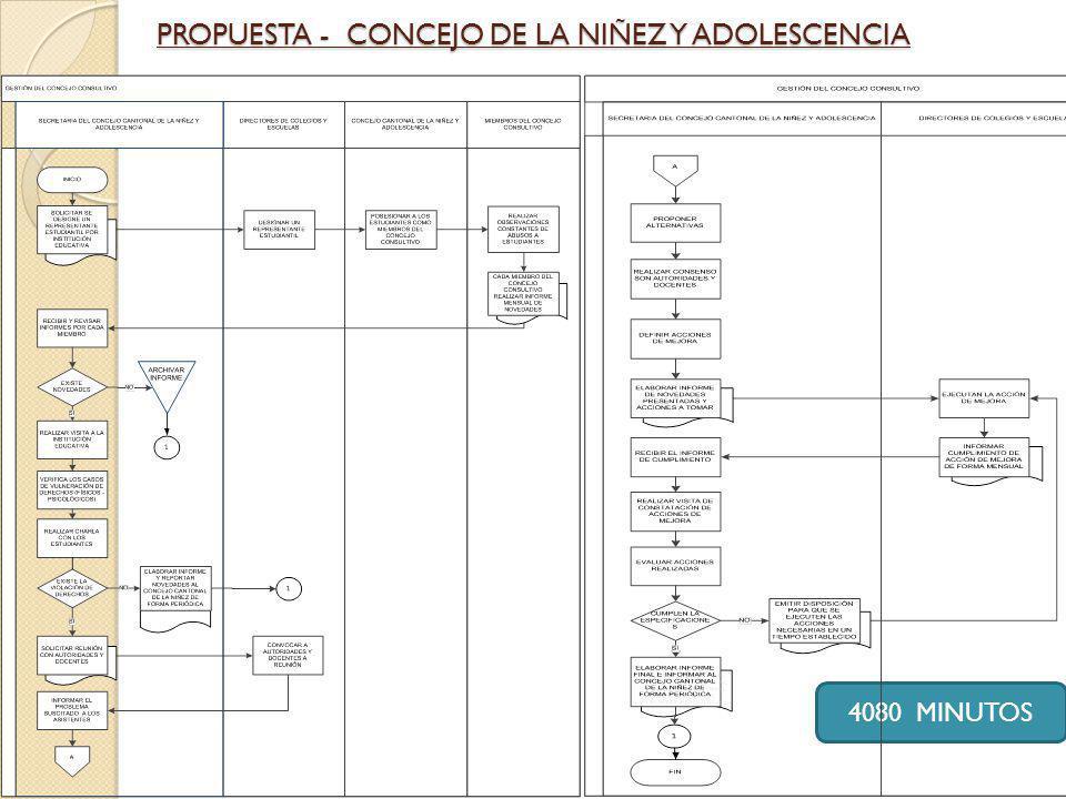 PROPUESTA - CONCEJO DE LA NIÑEZ Y ADOLESCENCIA 4080 MINUTOS