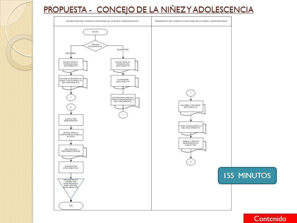 155 MINUTOS PROPUESTA - CONCEJO DE LA NIÑEZ Y ADOLESCENCIA Contenido