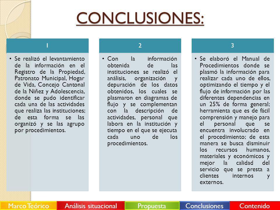 CONCLUSIONES: 1 Se realizó el levantamiento de la información en el Registro de la Propiedad, Patronato Municipal, Hogar de Vida, Concejo Cantonal de