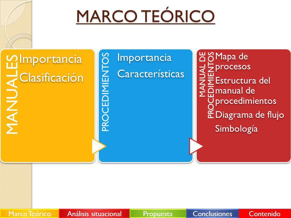 MANUALES Importancia Clasificación PROCEDIMIENTOS Importancia Características MANUAL DE PROCEDIMIENTOS Mapa de procesos Estructura del manual de proce