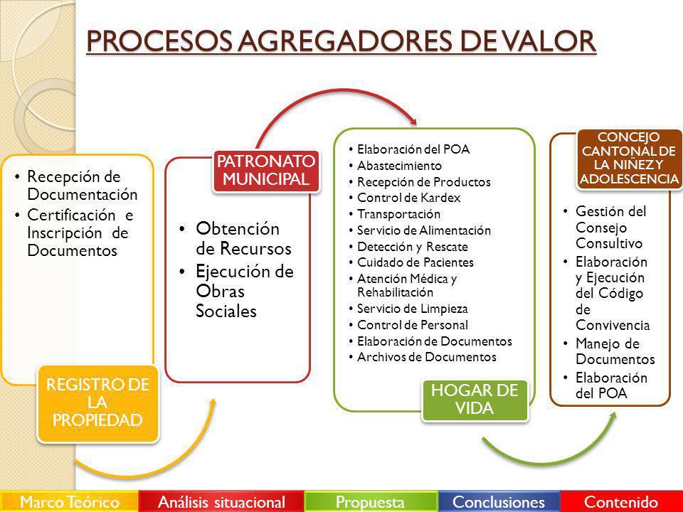 PROCESOS AGREGADORES DE VALOR Recepción de Documentación Certificación e Inscripción de Documentos REGISTRO DE LA PROPIEDAD Obtención de Recursos Ejec