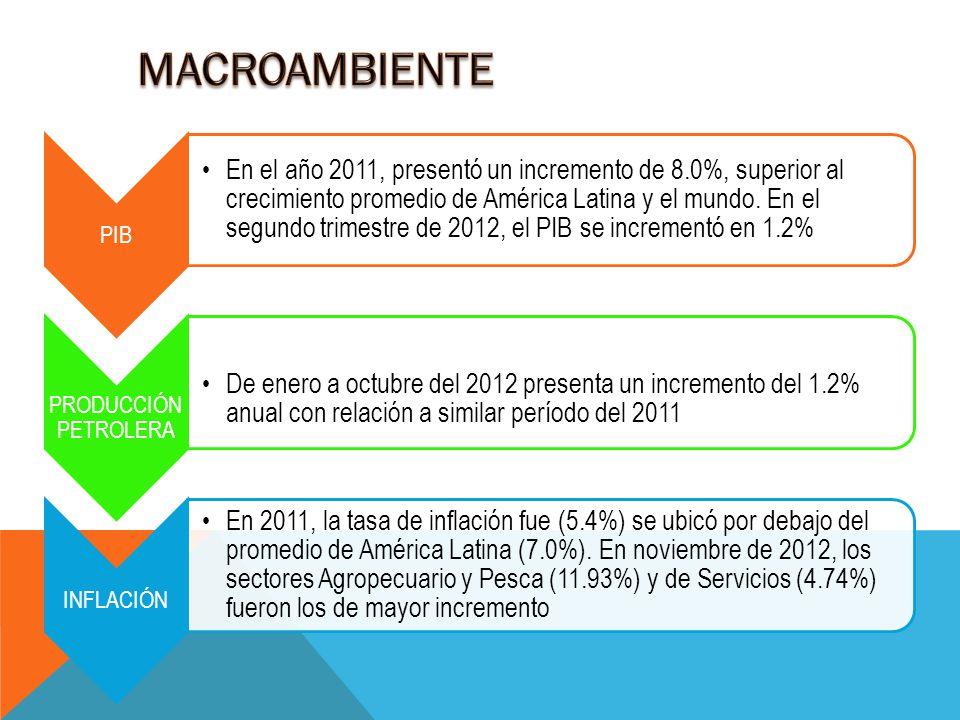 PIB En el año 2011, presentó un incremento de 8.0%, superior al crecimiento promedio de América Latina y el mundo. En el segundo trimestre de 2012, el