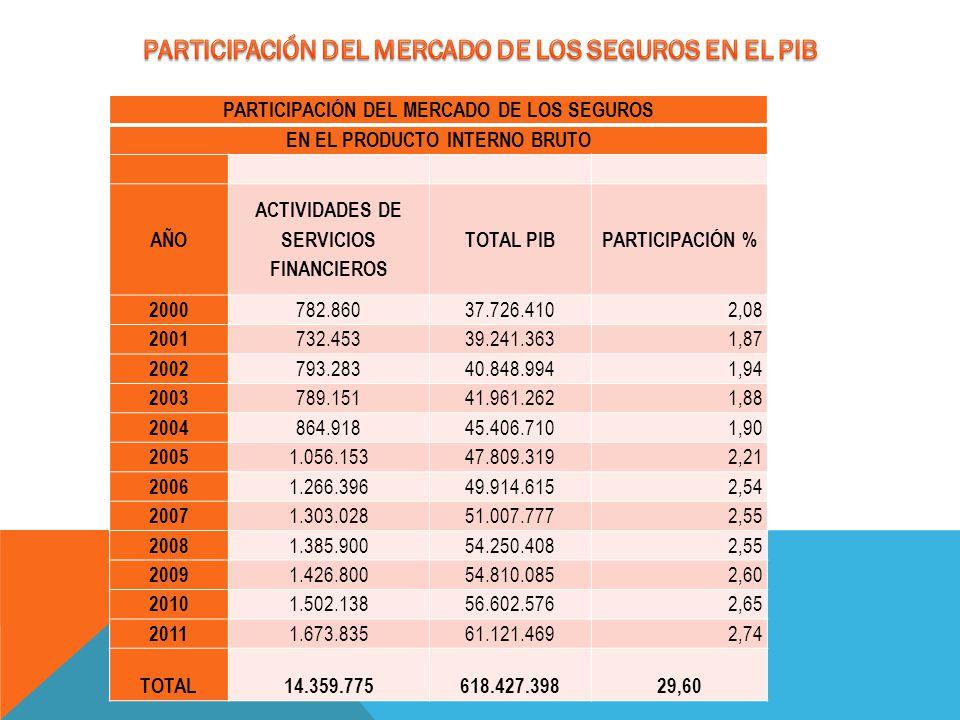 PARTICIPACIÓN DEL MERCADO DE LOS SEGUROS EN EL PRODUCTO INTERNO BRUTO AÑO ACTIVIDADES DE SERVICIOS FINANCIEROS TOTAL PIBPARTICIPACIÓN % 2000 782.86037