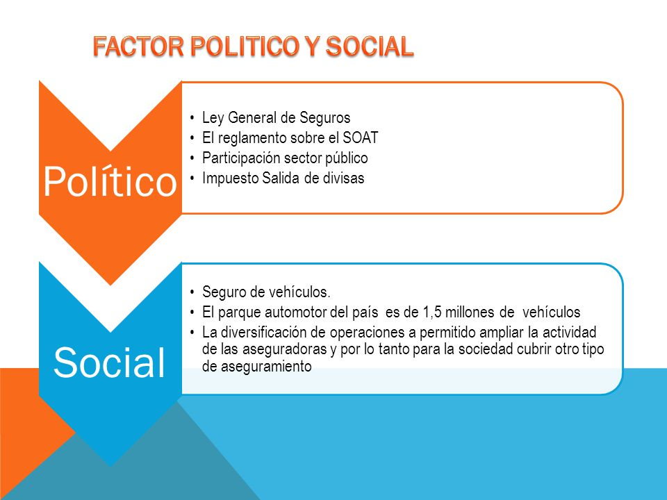 Político Ley General de Seguros El reglamento sobre el SOAT Participación sector público Impuesto Salida de divisas Social Seguro de vehículos. El par