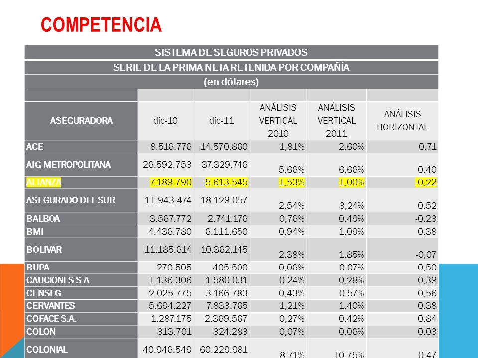 SISTEMA DE SEGUROS PRIVADOS SERIE DE LA PRIMA NETA RETENIDA POR COMPAÑÍA (en dólares) ASEGURADORAdic-10dic-11 ANÁLISIS VERTICAL 2010 ANÁLISIS VERTICAL 2011 ANÁLISIS HORIZONTAL ACE8.516.77614.570.860 1,81%2,60%0,71 AIG METROPOLITANA26.592.75337.329.746 5,66%6,66%0,40 ALIANZA7.189.7905.613.545 1,53%1,00%-0,22 ASEGURADO DEL SUR11.943.47418.129.057 2,54%3,24%0,52 BALBOA3.567.7722.741.176 0,76%0,49%-0,23 BMI4.436.7806.111.650 0,94%1,09%0,38 BOLIVAR11.185.61410.362.145 2,38%1,85%-0,07 BUPA270.505405.500 0,06%0,07%0,50 CAUCIONES S.A.1.136.3061.580.031 0,24%0,28%0,39 CENSEG2.025.7753.166.783 0,43%0,57%0,56 CERVANTES5.694.2277.833.765 1,21%1,40%0,38 COFACE S.A.1.287.1752.369.567 0,27%0,42%0,84 COLON313.701324.283 0,07%0,06%0,03 COLONIAL40.946.54960.229.981 8,71%10,75%0,47 COMPETENCIA