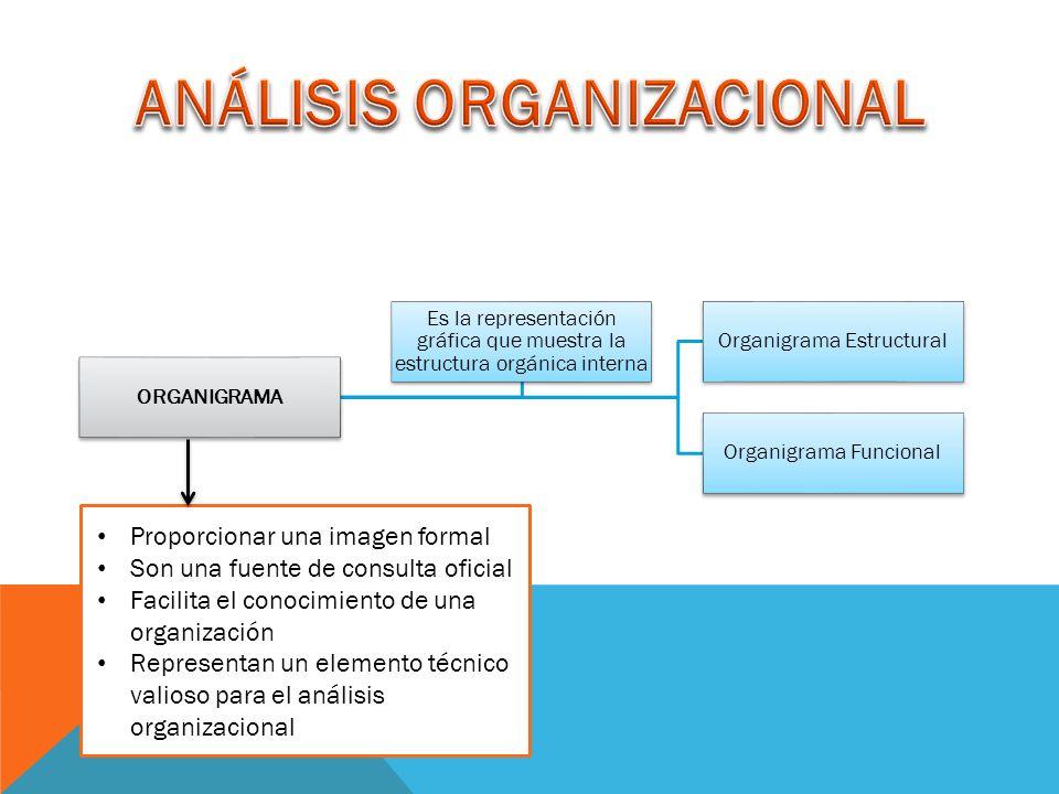 ORGANIGRAMA Organigrama Estructural Organigrama Funcional Es la representación gráfica que muestra la estructura orgánica interna Proporcionar una imagen formal Son una fuente de consulta oficial Facilita el conocimiento de una organización Representan un elemento técnico valioso para el análisis organizacional