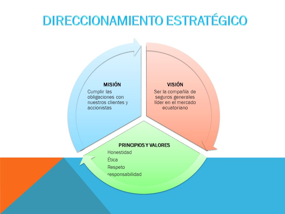 VISIÓN Ser la compañía de seguros generales líder en el mercado ecuatoriano PRINCIPIOS Y VALORES Honestidad Ética Respeto responsabilidad MISIÓN Cumplir las obligaciones con nuestros clientes y accionistas