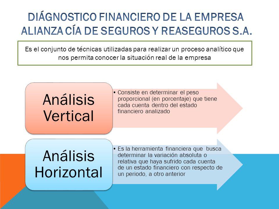 Es el conjunto de técnicas utilizadas para realizar un proceso analítico que nos permita conocer la situación real de la empresa Consiste en determina