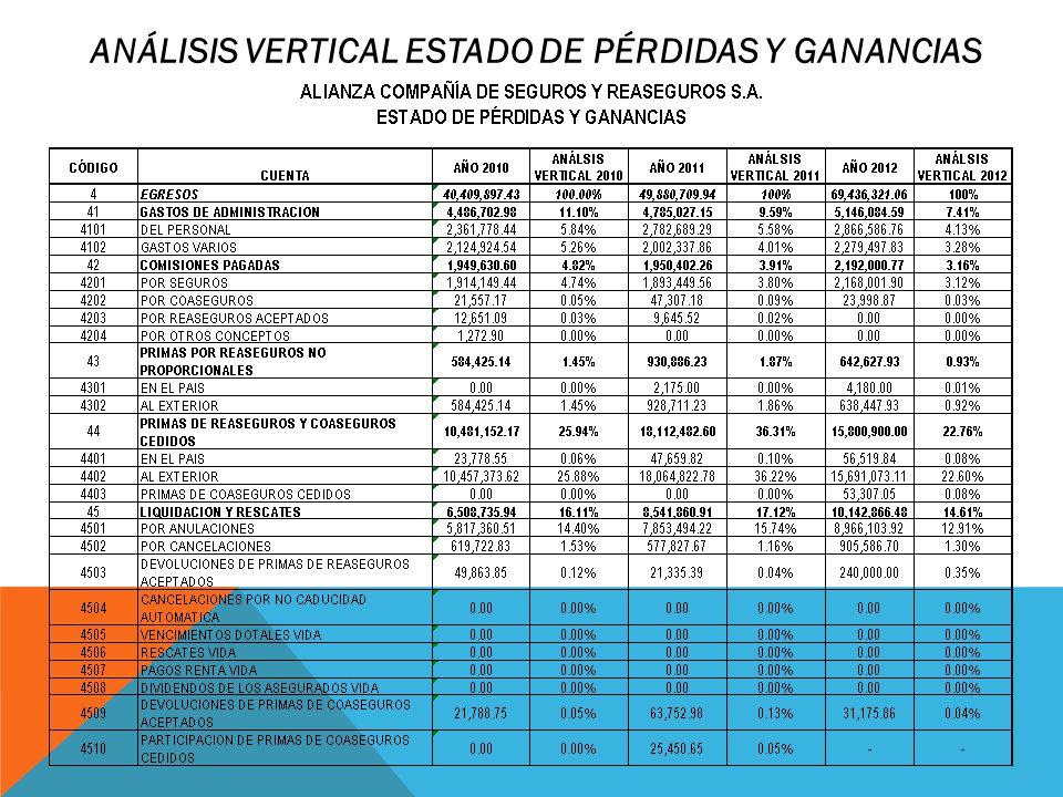 ANÁLISIS VERTICAL ESTADO DE PÉRDIDAS Y GANANCIAS