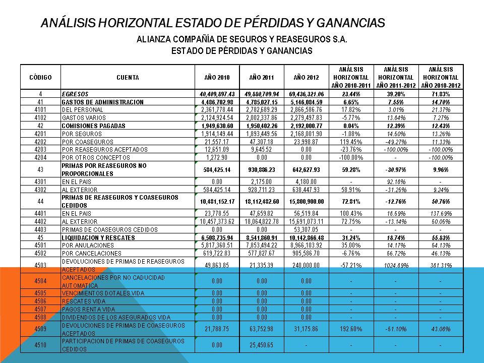 ANÁLISIS HORIZONTAL ESTADO DE PÉRDIDAS Y GANANCIAS