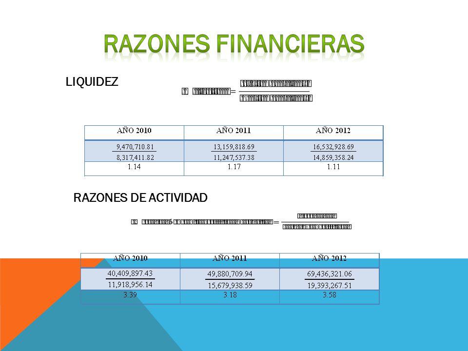 LIQUIDEZ RAZONES DE ACTIVIDAD