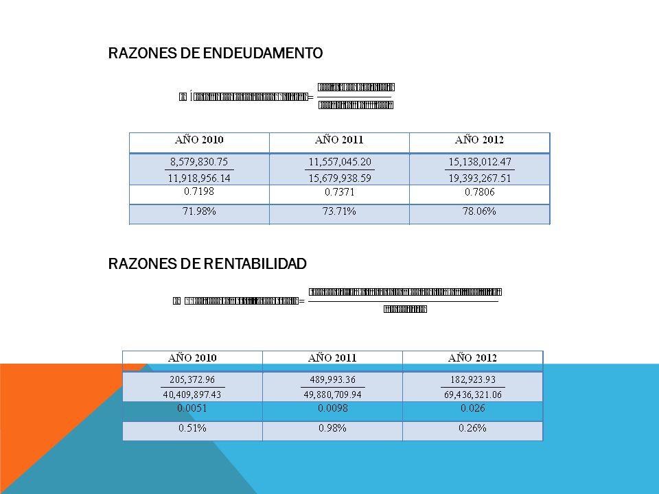 RAZONES DE ENDEUDAMENTO RAZONES DE RENTABILIDAD