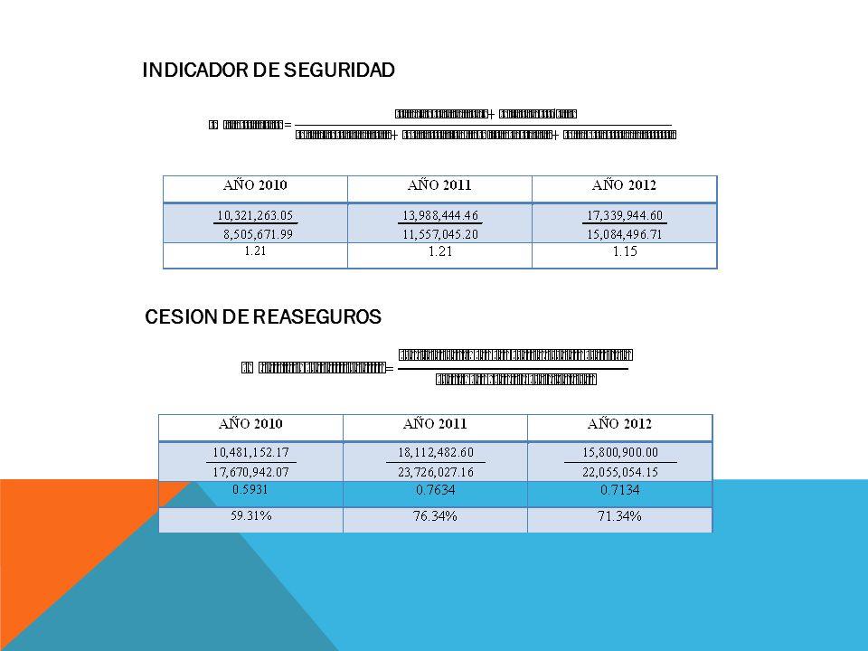 INDICADOR DE SEGURIDAD CESION DE REASEGUROS