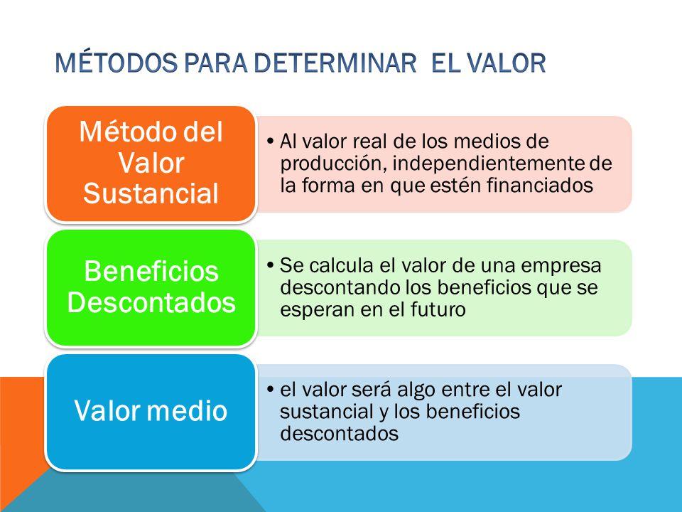 Al valor real de los medios de producción, independientemente de la forma en que estén financiados Método del Valor Sustancial Se calcula el valor de una empresa descontando los beneficios que se esperan en el futuro Beneficios Descontados el valor será algo entre el valor sustancial y los beneficios descontados Valor medio