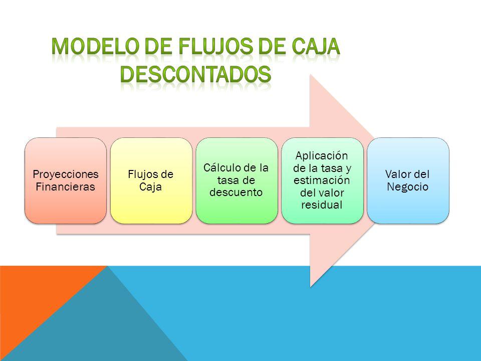 Proyecciones Financieras Flujos de Caja Cálculo de la tasa de descuento Aplicación de la tasa y estimación del valor residual Valor del Negocio