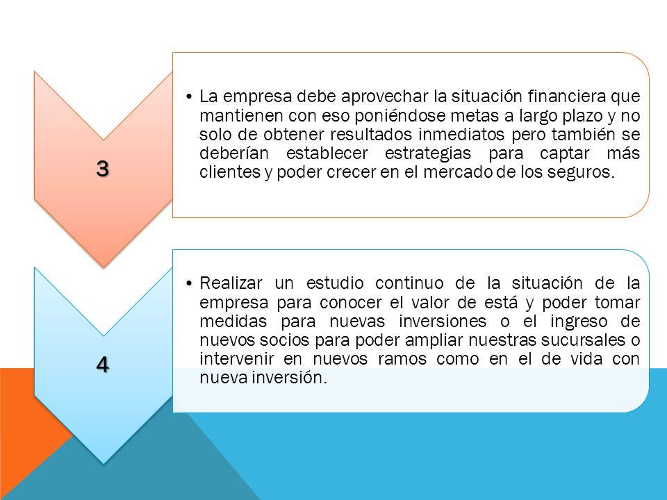 3 La empresa debe aprovechar la situación financiera que mantienen con eso poniéndose metas a largo plazo y no solo de obtener resultados inmediatos p