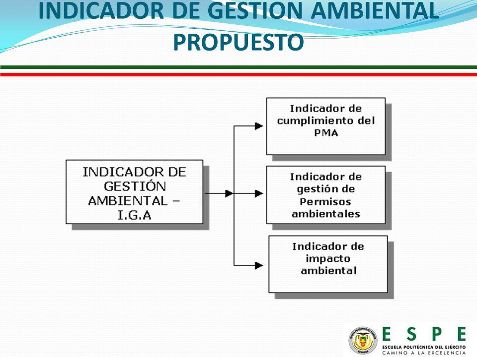 INDICADOR DE GESTION AMBIENTAL PROPUESTO