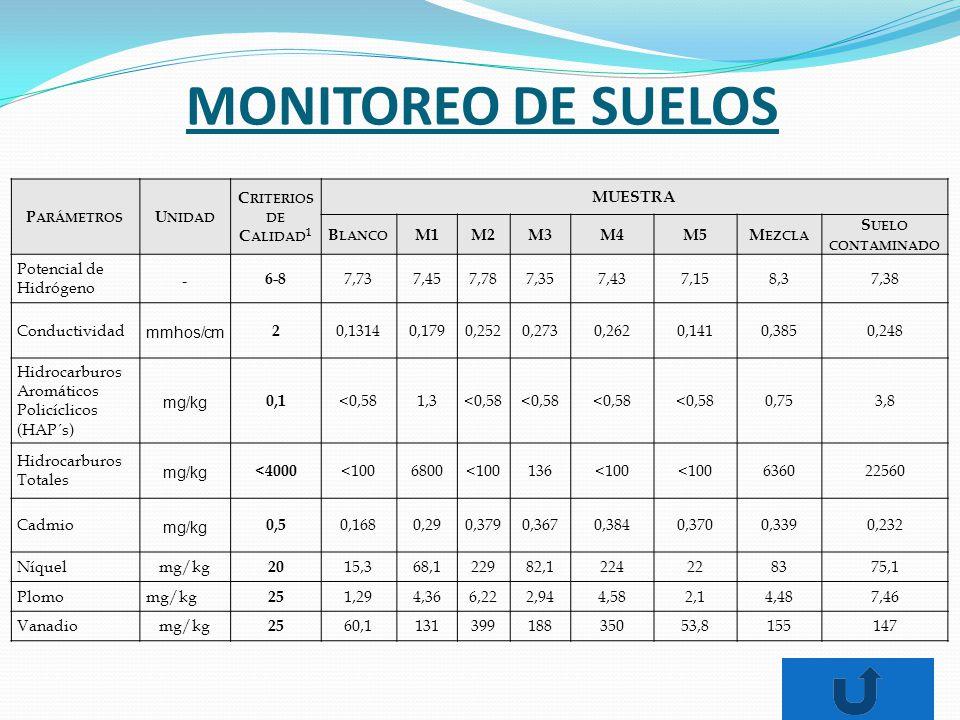 P ARÁMETROS U NIDAD C RITERIOS DE C ALIDAD 1 MUESTRA B LANCO M1M2M3M4M5M EZCLA S UELO CONTAMINADO Potencial de Hidrógeno - 6-8 7,737,457,787,357,437,158,37,38 Conductividad mmhos/cm 2 0,13140,1790,2520,2730,2620,1410,3850,248 Hidrocarburos Aromáticos Policíclicos (HAP´s) mg/kg 0,1 <0,581,3<0,58 0,753,8 Hidrocarburos Totales mg/kg <4000 <1006800<100136<100 636022560 Cadmio mg/kg 0,5 0,1680,290,3790,3670,3840,3700,3390,232 Níquelmg/kg 20 15,368,122982,1224228375,1 Plomomg/kg 25 1,294,366,222,944,582,14,487,46 Vanadiomg/kg 25 60,113139918835053,8155147