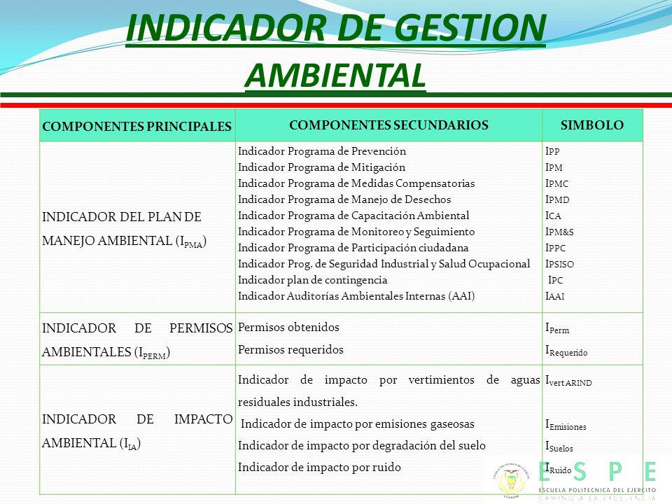 INDICADOR DE GESTION AMBIENTAL COMPONENTES PRINCIPALES COMPONENTES SECUNDARIOSSIMBOLO INDICADOR DEL PLAN DE MANEJO AMBIENTAL (I PMA ) Indicador Programa de Prevención Indicador Programa de Mitigación Indicador Programa de Medidas Compensatorias Indicador Programa de Manejo de Desechos Indicador Programa de Capacitación Ambiental Indicador Programa de Monitoreo y Seguimiento Indicador Programa de Participación ciudadana Indicador Prog.
