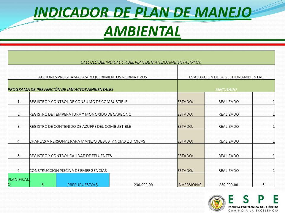 INDICADOR DE PLAN DE MANEJO AMBIENTAL CALCULO DEL INDICADOR DEL PLAN DE MANEJO AMBIENTAL (PMA) ACCIONES PROGRAMADAS/REQUERIMIENTOS NORMATIVOSEVALUACION DE LA GESTION AMBIENTAL PROGRAMA DE PREVENCIÓN DE IMPACTOS AMBIENTALES EJECUTADO 1REGISTRO Y CONTROL DE CONSUMO DE COMBUSTIBLEESTADO:REALIZADO1 2REGISTRO DE TEMPERATURA Y MONOXIDO DE CARBONOESTADO:REALIZADO1 3REGISTRO DE CONTENIDO DE AZUFRE DEL COMBUSTIBLEESTADO:REALIZADO1 4CHARLAS A PERSONAL PARA MANEJO DE SUSTANCIAS QUIMICASESTADO:REALIZADO1 5REGISTRO Y CONTROL CALIDAD DE EFLUENTESESTADO:REALIZADO1 6CONSTRUCCION PISCINA DE EMERGENCIASESTADO:REALIZADO1 PLANIFICAD O6PRESUPUESTO: $230.000,00INVERSION:$230.000,006