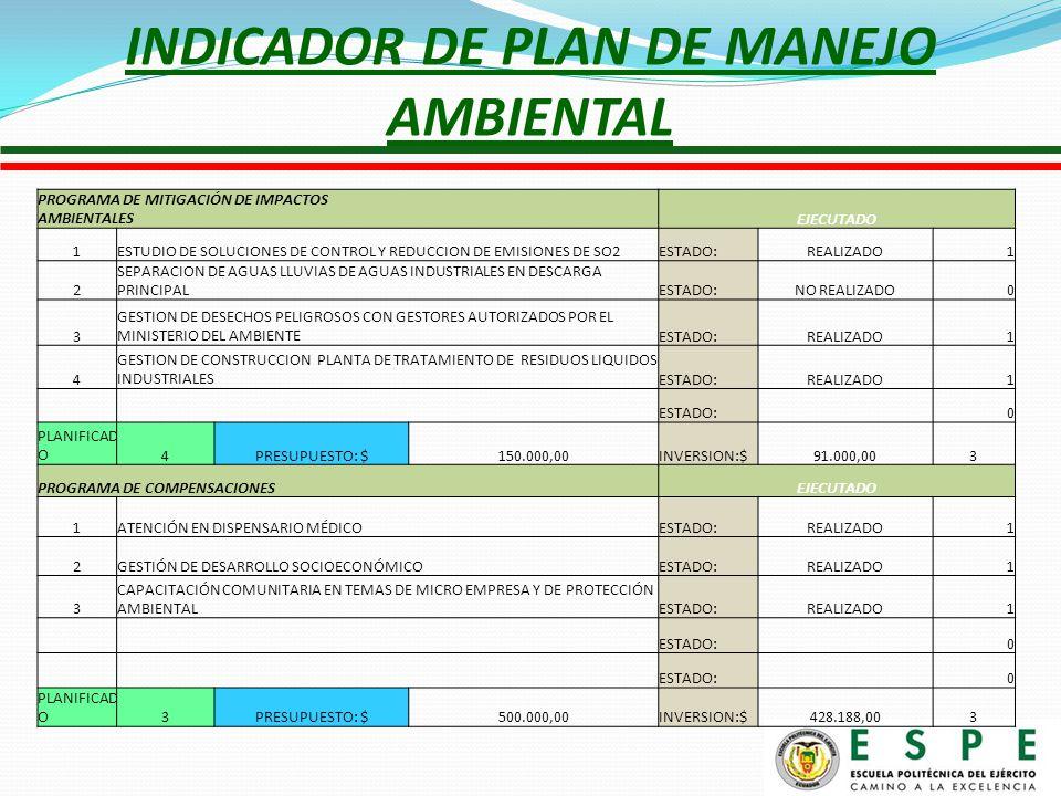 INDICADOR DE PLAN DE MANEJO AMBIENTAL PROGRAMA DE MITIGACIÓN DE IMPACTOS AMBIENTALES EJECUTADO 1ESTUDIO DE SOLUCIONES DE CONTROL Y REDUCCION DE EMISIONES DE SO2ESTADO:REALIZADO1 2 SEPARACION DE AGUAS LLUVIAS DE AGUAS INDUSTRIALES EN DESCARGA PRINCIPALESTADO:NO REALIZADO0 3 GESTION DE DESECHOS PELIGROSOS CON GESTORES AUTORIZADOS POR EL MINISTERIO DEL AMBIENTEESTADO:REALIZADO1 4 GESTION DE CONSTRUCCION PLANTA DE TRATAMIENTO DE RESIDUOS LIQUIDOS INDUSTRIALESESTADO:REALIZADO1 ESTADO: 0 PLANIFICAD O4PRESUPUESTO: $150.000,00INVERSION:$91.000,003 PROGRAMA DE COMPENSACIONES EJECUTADO 1ATENCIÓN EN DISPENSARIO MÉDICOESTADO:REALIZADO1 2GESTIÓN DE DESARROLLO SOCIOECONÓMICOESTADO:REALIZADO1 3 CAPACITACIÓN COMUNITARIA EN TEMAS DE MICRO EMPRESA Y DE PROTECCIÓN AMBIENTALESTADO:REALIZADO1 ESTADO: 0 0 PLANIFICAD O3PRESUPUESTO: $500.000,00INVERSION:$428.188,003