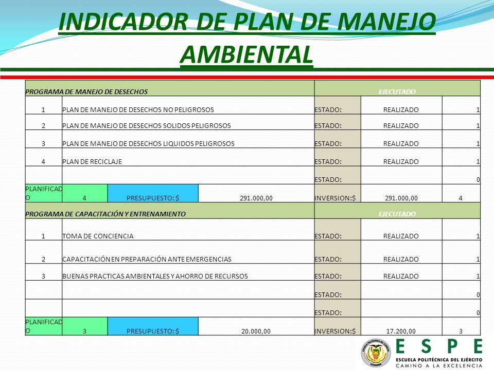 INDICADOR DE PLAN DE MANEJO AMBIENTAL PROGRAMA DE MANEJO DE DESECHOS EJECUTADO 1PLAN DE MANEJO DE DESECHOS NO PELIGROSOSESTADO:REALIZADO1 2PLAN DE MANEJO DE DESECHOS SOLIDOS PELIGROSOSESTADO:REALIZADO1 3PLAN DE MANEJO DE DESECHOS LIQUIDOS PELIGROSOSESTADO:REALIZADO1 4PLAN DE RECICLAJEESTADO:REALIZADO1 ESTADO: 0 PLANIFICAD O4PRESUPUESTO: $291.000,00INVERSION:$291.000,004 PROGRAMA DE CAPACITACIÓN Y ENTRENAMIENTO EJECUTADO 1TOMA DE CONCIENCIAESTADO:REALIZADO1 2CAPACITACIÓN EN PREPARACIÓN ANTE EMERGENCIASESTADO:REALIZADO1 3BUENAS PRACTICAS AMBIENTALES Y AHORRO DE RECURSOSESTADO:REALIZADO1 ESTADO: 0 0 PLANIFICAD O3PRESUPUESTO: $20.000,00INVERSION:$17.200,003