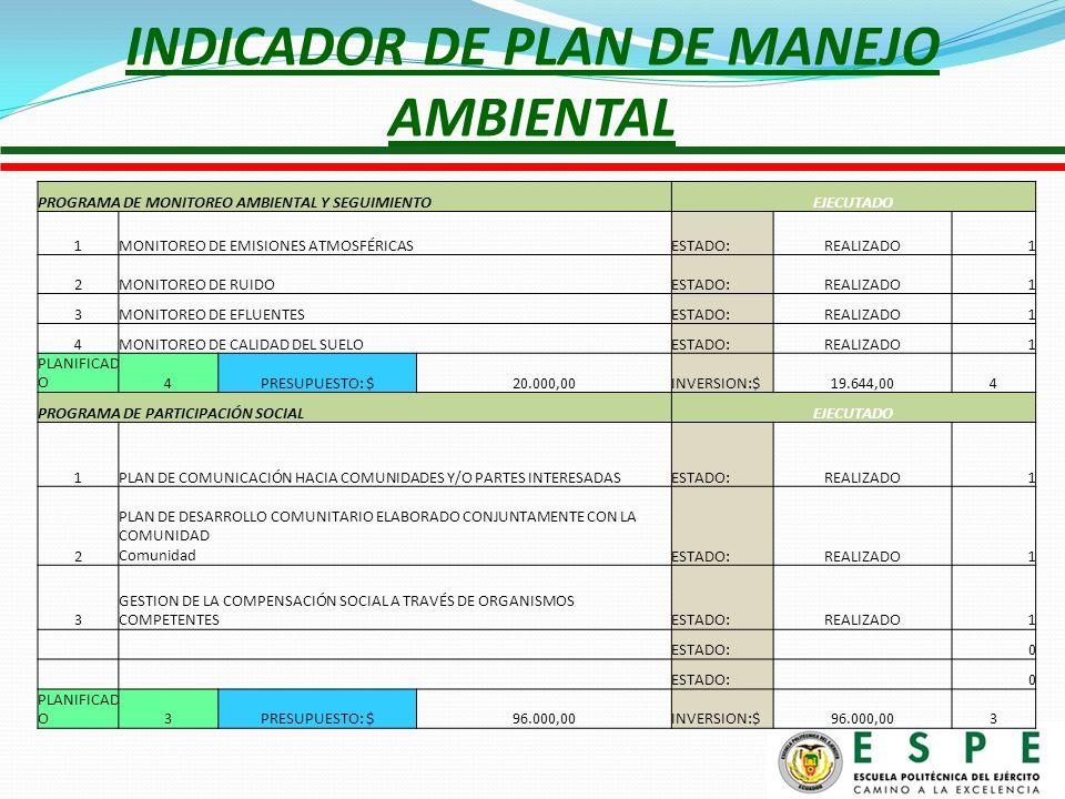 INDICADOR DE PLAN DE MANEJO AMBIENTAL PROGRAMA DE MONITOREO AMBIENTAL Y SEGUIMIENTO EJECUTADO 1MONITOREO DE EMISIONES ATMOSFÉRICASESTADO:REALIZADO1 2MONITOREO DE RUIDOESTADO:REALIZADO1 3MONITOREO DE EFLUENTESESTADO:REALIZADO1 4MONITOREO DE CALIDAD DEL SUELOESTADO:REALIZADO1 PLANIFICAD O4PRESUPUESTO: $20.000,00INVERSION:$19.644,004 PROGRAMA DE PARTICIPACIÓN SOCIAL EJECUTADO 1PLAN DE COMUNICACIÓN HACIA COMUNIDADES Y/O PARTES INTERESADASESTADO:REALIZADO1 2 PLAN DE DESARROLLO COMUNITARIO ELABORADO CONJUNTAMENTE CON LA COMUNIDAD ComunidadESTADO:REALIZADO1 3 GESTION DE LA COMPENSACIÓN SOCIAL A TRAVÉS DE ORGANISMOS COMPETENTESESTADO:REALIZADO1 ESTADO: 0 0 PLANIFICAD O3PRESUPUESTO: $96.000,00INVERSION:$96.000,003