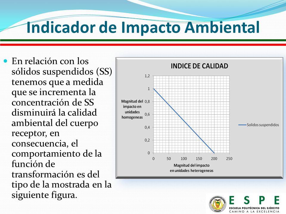 En relación con los sólidos suspendidos (SS) tenemos que a medida que se incrementa la concentración de SS disminuirá la calidad ambiental del cuerpo receptor, en consecuencia, el comportamiento de la función de transformación es del tipo de la mostrada en la siguiente figura.