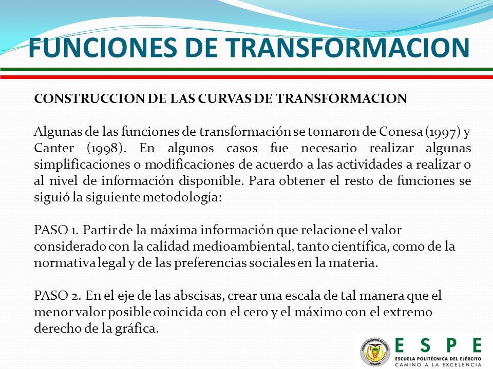 FUNCIONES DE TRANSFORMACION CONSTRUCCION DE LAS CURVAS DE TRANSFORMACION Algunas de las funciones de transformación se tomaron de Conesa (1997) y Canter (1998).
