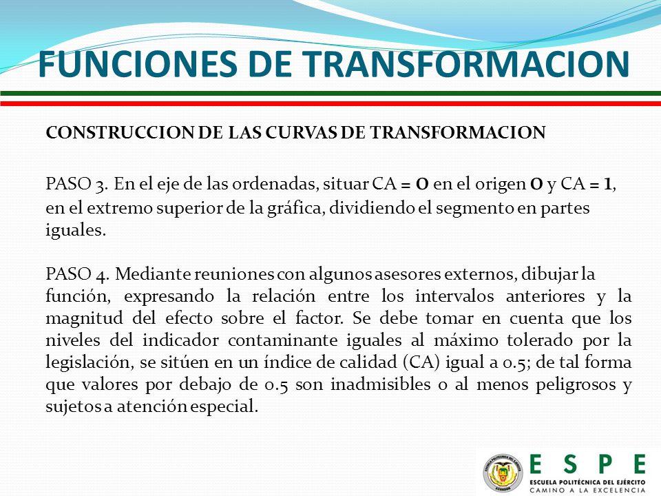 FUNCIONES DE TRANSFORMACION CONSTRUCCION DE LAS CURVAS DE TRANSFORMACION PASO 3.