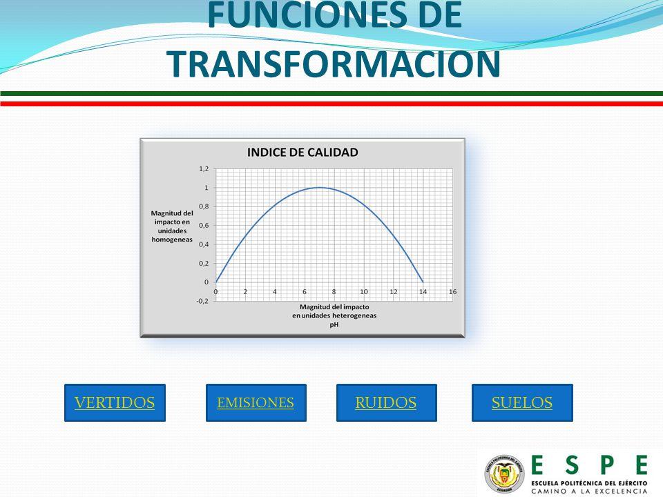 FUNCIONES DE TRANSFORMACION VERTIDOSSUELOSRUIDOS EMISIONES
