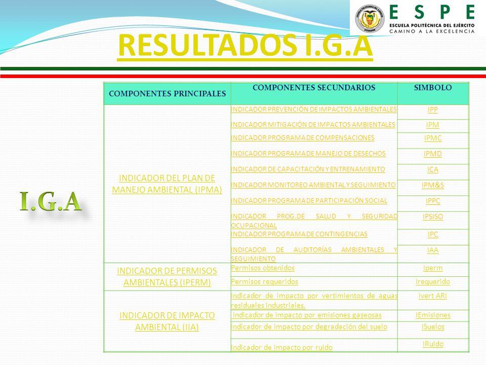 RESULTADOS I.G.A COMPONENTES PRINCIPALES COMPONENTES SECUNDARIOSSIMBOLO INDICADOR DEL PLAN DE MANEJO AMBIENTAL (IPMA) INDICADOR PREVENCIÓN DE IMPACTOS AMBIENTALES IPP INDICADOR MITIGACIÓN DE IMPACTOS AMBIENTALES IPM INDICADOR PROGRAMA DE COMPENSACIONES IPMC INDICADOR PROGRAMA DE MANEJO DE DESECHOS IPMD INDICADOR DE CAPACITACIÓN Y ENTRENAMIENTO ICA INDICADOR MONITOREO AMBIENTAL Y SEGUIMIENTO IPM&S INDICADOR PROGRAMA DE PARTICIPACIÓN SOCIAL IPPC INDICADOR PROG.DE SALUD Y SEGURIDAD OCUPACIONAL IPSISO INDICADOR PROGRAMA DE CONTINGENCIAS IPC INDICADOR DE AUDITORÍAS AMBIENTALES Y SEGUIMIENTO IAA INDICADOR DE PERMISOS AMBIENTALES (IPERM) Permisos obtenidosIperm Permisos requeridosIrequerido INDICADOR DE IMPACTO AMBIENTAL (IIA) Indicador de impacto por vertimientos de aguas residuales industriales.