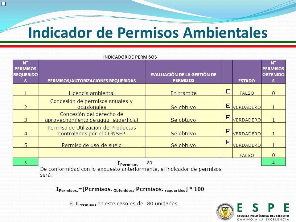 INDICADOR DE PERMISOS N° PERMISOS REQUERIDO SPERMISOS/AUTORIZACIONES REQUERIDAS EVALUACIÓN DE LA GESTIÓN DE PERMISOS ESTADO N° PERMISOS OBTENIDO S 1Licencia ambientalEn tramite FALSO 0 2 Concesión de permisos anuales y ocasionalesSe obtuvo VERDADERO 1 3 Concesión del derecho de aprovechamiento de agua superficialSe obtuvo VERDADERO 1 4 Permiso de Utilizacion de Productos controlados por el CONSEPSe obtuvo VERDADERO 1 5Permiso de uso de sueloSe obtuvo VERDADERO 1 FALSO 0 5 I Permisos = 804 De conformidad con lo expuesto anteriormente, el indicador de permisos será: I Permisos.