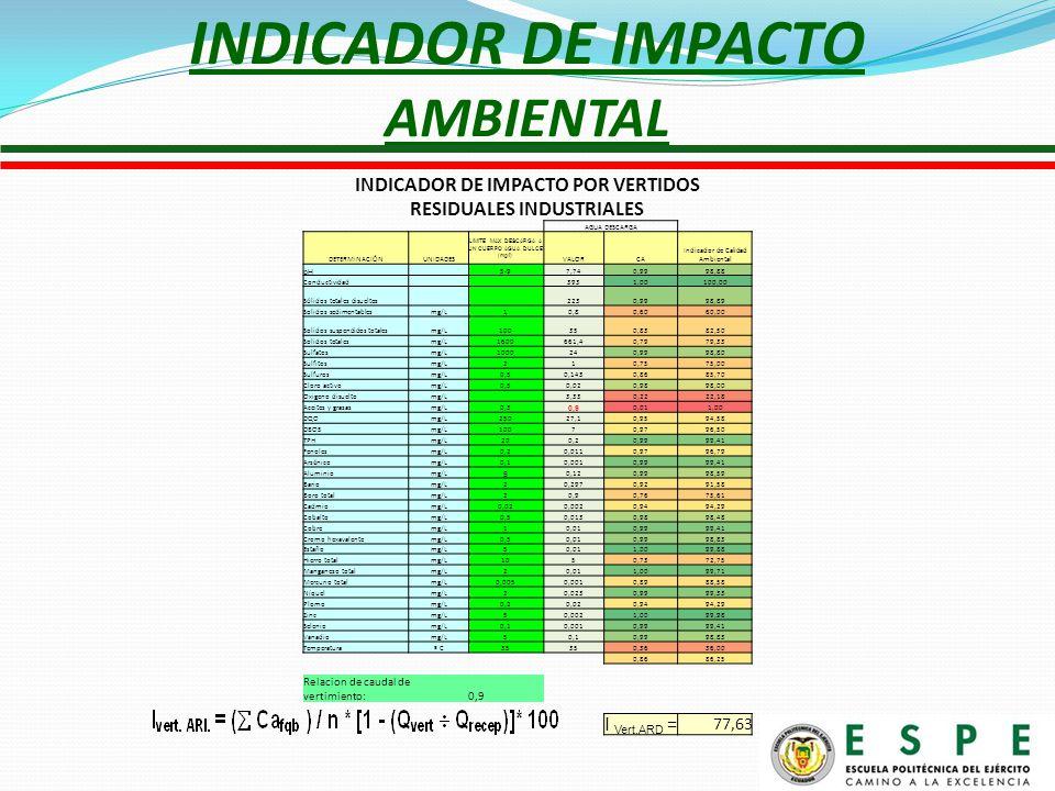 INDICADOR DE IMPACTO AMBIENTAL INDICADOR DE IMPACTO POR VERTIDOS RESIDUALES INDUSTRIALES AGUA DESCARGA DETERMINACIÓNUNIDADES LIMITE MAX DESCARGA A UN CUERPO AGUA DULCE (mg/l) VALORCA Indicador de Calidad Ambiental pH 5-97,740,9998,88 Conductividad 3931,00100,00 Sólidos totales disueltos 2230,9998,89 Solidos sedimentablesmg/L10,80,6060,00 Solidos suspendidos totalesmg/L100350,8382,50 Solidos totalesmg/L1600661,40,7979,33 Sulfatosmg/L1000240,9998,80 Sulfitosmg/L210,7575,00 Sulfurosmg/L0,50,1430,8685,70 Cloro activomg/L0,50,020,9898,00 Oxigeno disueltomg/L 3,330,2222,18 Aceites y grasasmg/L0,3 0,9 0,011,00 DQOmg/L25027,10,9594,58 DBO5mg/L10070,9796,50 TPHmg/L200,20,9999,41 Fenolesmg/L0,20,0110,9796,79 Arsénicomg/L0,10,0010,9999,41 Aluminiomg/L 5 0,120,9998,59 Bariomg/L20,2970,9291,58 Boro totalmg/L20,90,7675,61 Cadmiomg/L0,020,0020,9494,29 Cobaltomg/L0,50,0130,9898,48 Cobremg/L10,010,9999,41 Cromo hexavalentemg/L0,50,010,9998,83 Estañomg/L50,011,0099,88 Hierro totalmg/L1050,7372,75 Manganeso totalmg/L20,011,0099,71 Mercurio totalmg/L0,0050,0010,8988,58 Níquelmg/L20,0230,9999,33 Plomomg/L0,20,020,9494,29 Zincmg/L50,0021,0099,98 Seleniomg/L0,10,0010,9999,41 Vanadiomg/L50,10,9998,83 Temperaturaº C35 0,3636,00 0,8686,25 Relacion de caudal de vertimiento:0,9 I Vert.ARD = 77,63