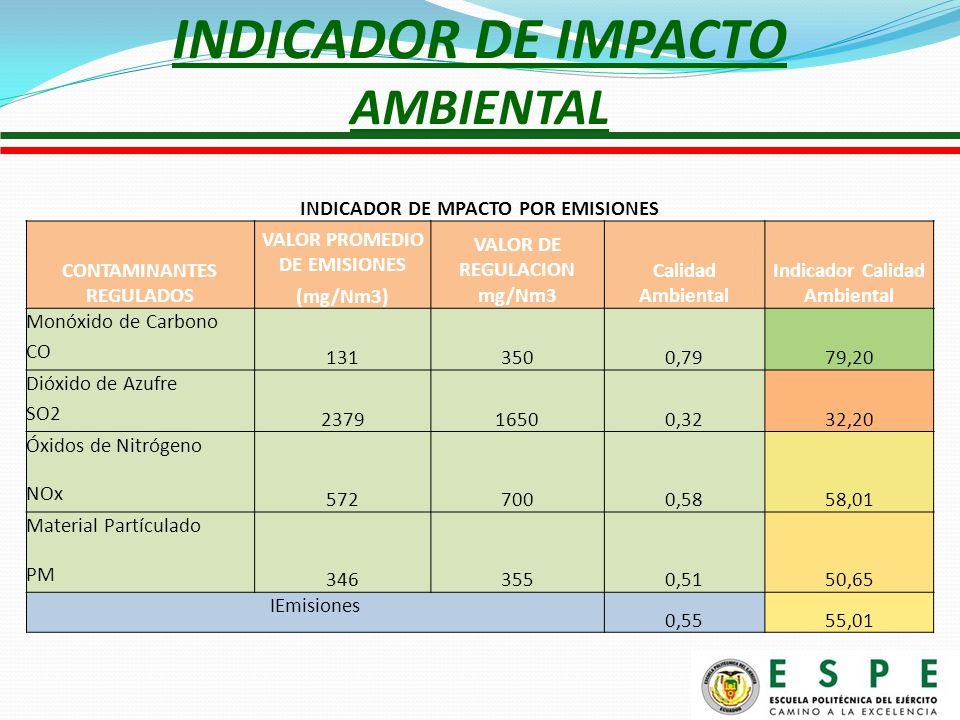INDICADOR DE IMPACTO AMBIENTAL INDICADOR DE MPACTO POR EMISIONES CONTAMINANTES REGULADOS VALOR PROMEDIO DE EMISIONES VALOR DE REGULACION mg/Nm3 Calidad Ambiental Indicador Calidad Ambiental (mg/Nm3) Monóxido de Carbono 1313500,7979,20 CO Dióxido de Azufre 237916500,3232,20 SO2 Óxidos de Nitrógeno 5727000,5858,01 NOx Material Partículado 3463550,5150,65 PM IEmisiones 0,5555,01