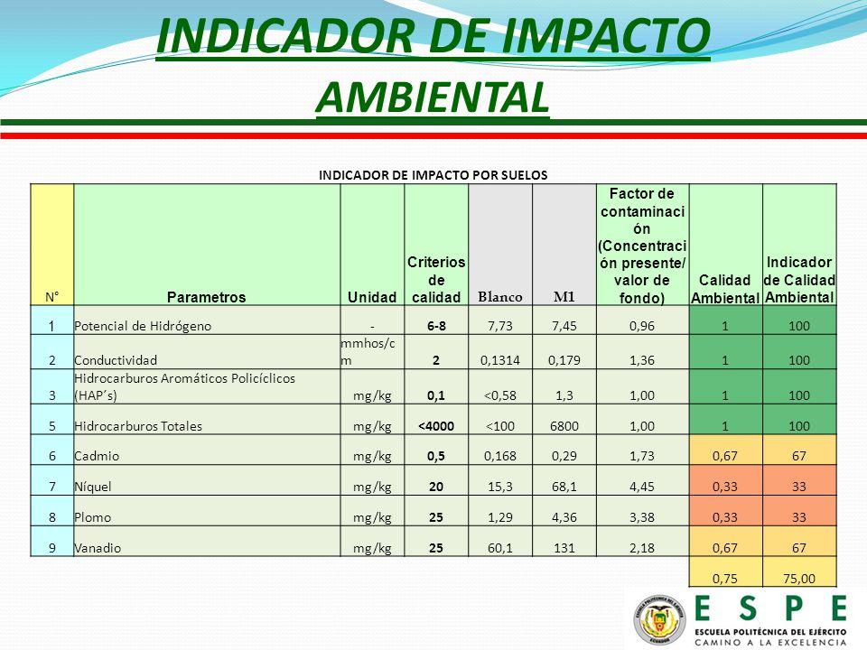 INDICADOR DE IMPACTO AMBIENTAL INDICADOR DE IMPACTO POR SUELOS N° ParametrosUnidad Criterios de calidad BlancoM1 Factor de contaminaci ón (Concentraci ón presente/ valor de fondo) Calidad Ambiental Indicador de Calidad Ambiental 1 Potencial de Hidrógeno-6-87,737,450,961100 2Conductividad mmhos/c m20,13140,1791,361100 3 Hidrocarburos Aromáticos Policíclicos (HAP´s)mg/kg0,1<0,581,31,001100 5Hidrocarburos Totalesmg/kg<4000<10068001,001100 6Cadmiomg/kg0,50,1680,291,730,6767 7Níquelmg/kg2015,368,14,450,3333 8Plomomg/kg251,294,363,380,3333 9Vanadiomg/kg2560,11312,180,6767 0,7575,00